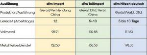Kronen und Brücken oline berechnen
